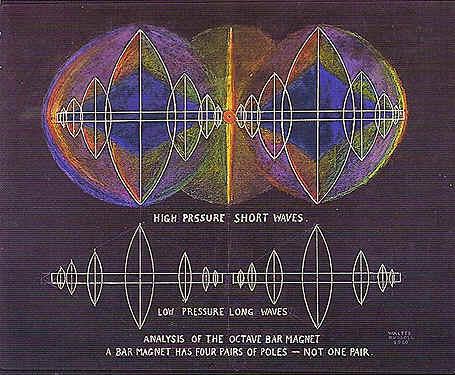 Gravitational_lensing_or_Magnetic__lensing
