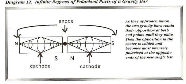 gravity_bar_magnets_3