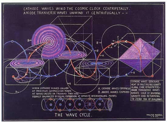 wave cycles