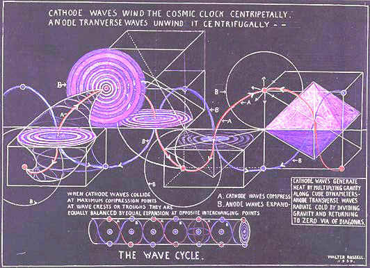 wavecycle